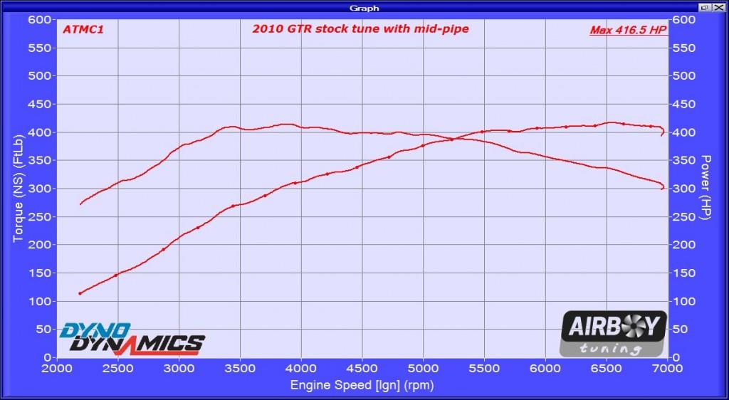 2010 GTR stock