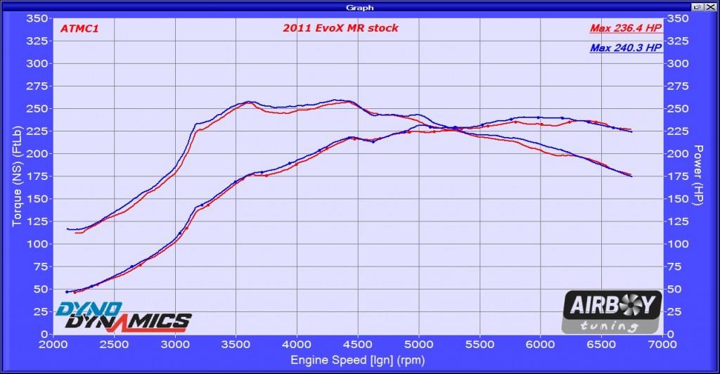 2011 EvoX MR stock 046583