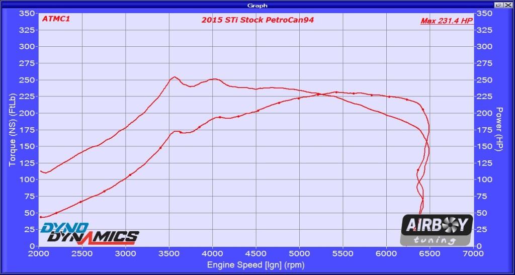 2015 STi stock 803038