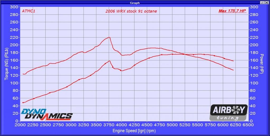 2006 Stock WRX
