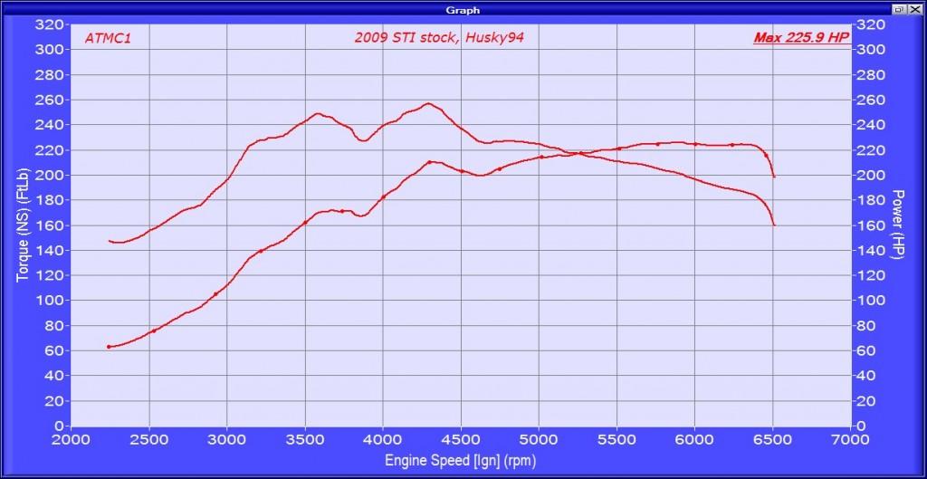 2009 STI stock H94 HP