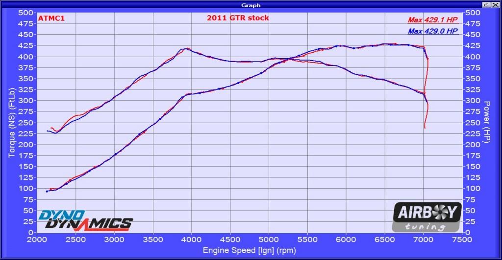 2011 GTR stock 240198