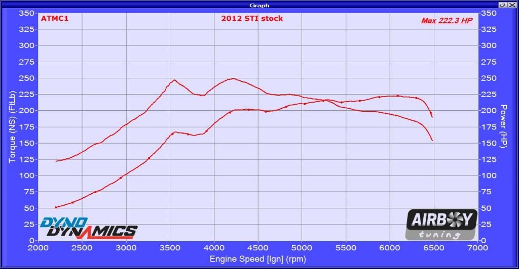 2012 STI stock 027314