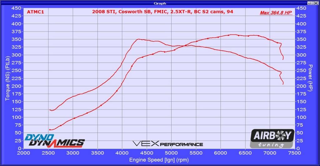 2008 STI Cossy SB FMIC 2p5XTR BC272 94