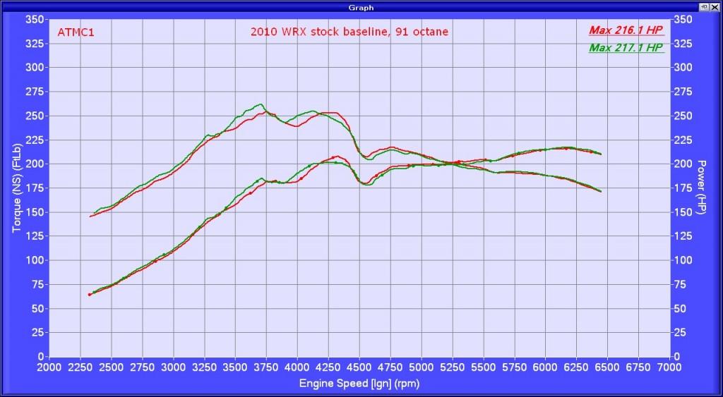 2010 WRX stock